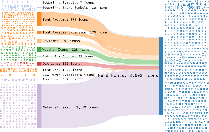 Nerd Fonts Sankey Diagram